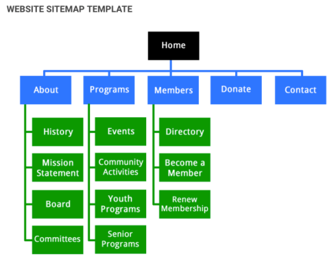 creating website sitemap
