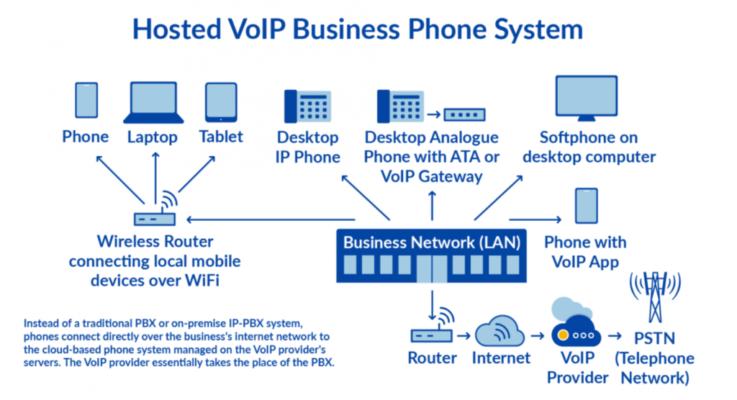 best business phone service