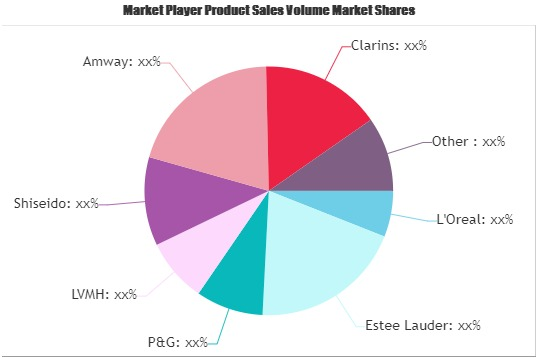 Marketing strategy Color Cosmetics Market to See Stunning Growth : Amway, Clarins, Coty