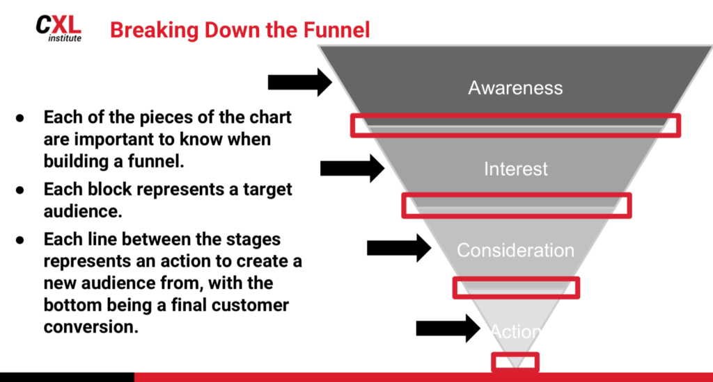 Digital marketing Growth Marketing Mindset: The user-centric approach