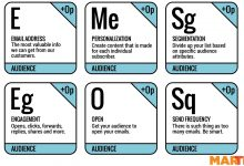 Elements of Audience: Breaking down MarTech's Email Marketing Periodic Table