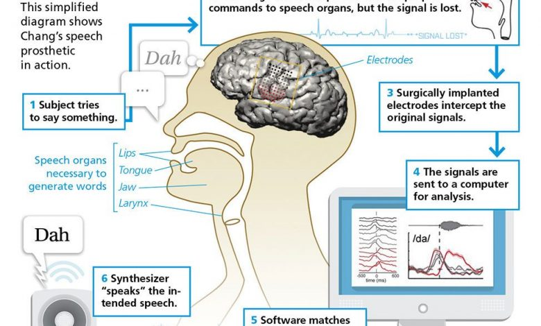#MindControl: Translating Brain Signals to a Voice Synthesizer